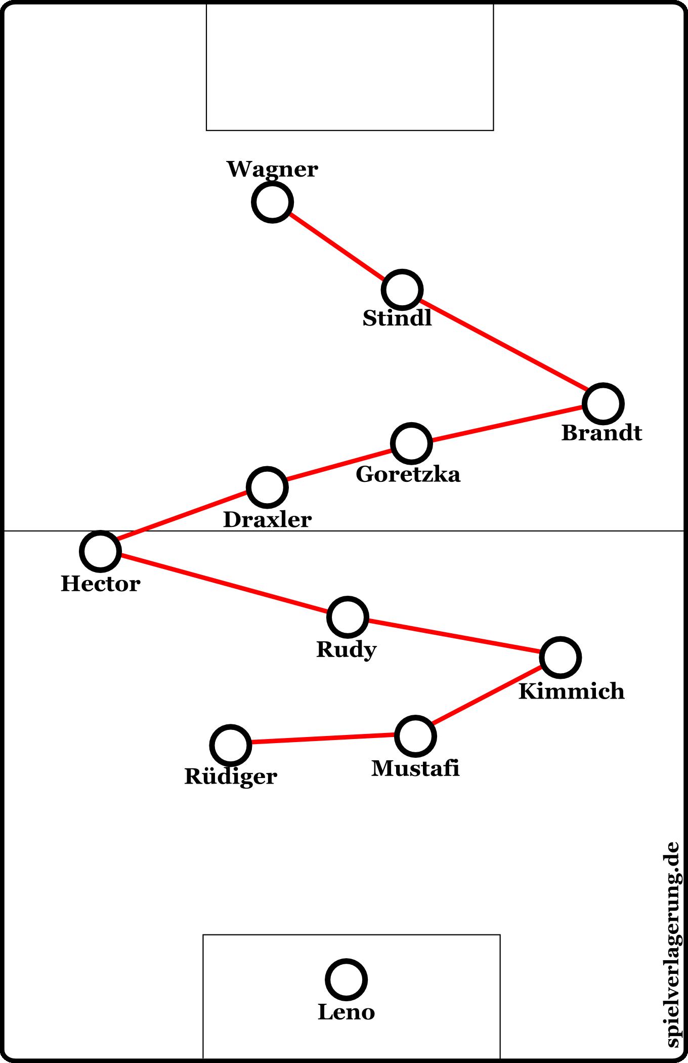 Die kurvenförmige S-Formation der deutschen Mannschaft.