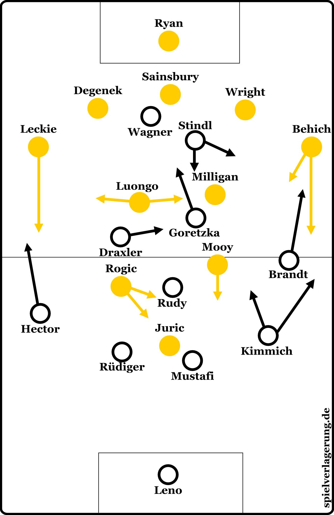 Formationen von Australien und Deutschland