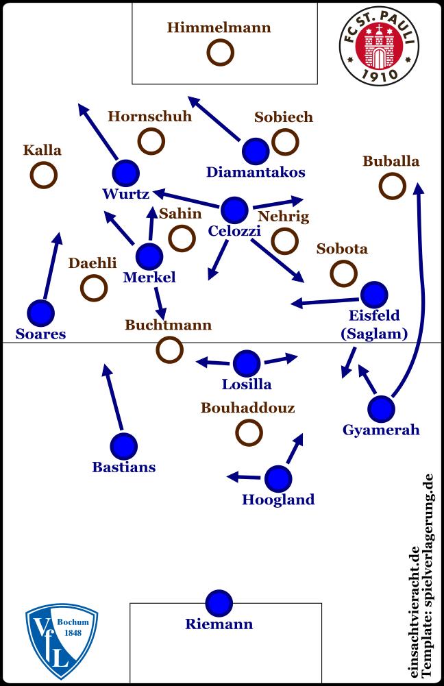 Grundformationen nach der Umstellung St. Paulis auf 4-4-2 in der zweiten Hälfte