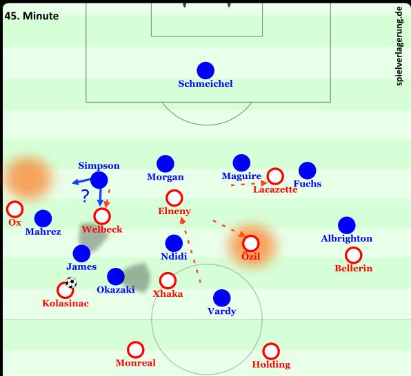 Arsenal Struktur für Verlagerung
