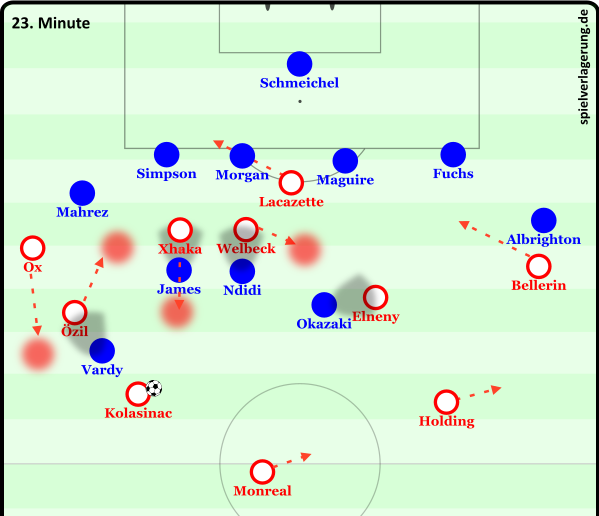 Arsenal mögliches 5v3
