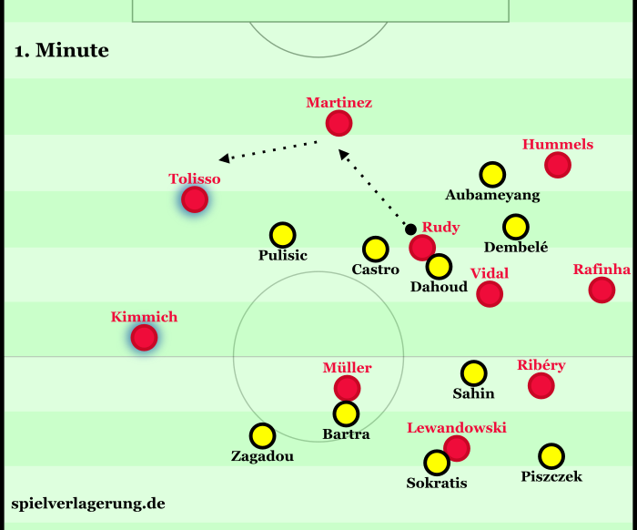 Nach einem Einwurf in der ersten Minute sah man das erste Mal die Grundsystematik der Bayern bei Ballbesitz.