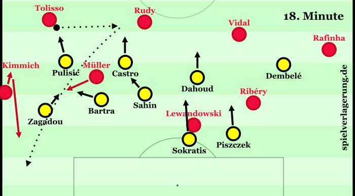 Die Situation vor dem 1:1. Zuvor hatte Vidal den Ball per Freistoß zu Tolisso verlagert, daher steht Dortmund sehr tief.