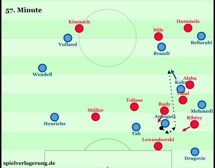Bayern versucht mal ins Angriffspressing vorzuschieben. Aranguiz löst das stark auf, indem er sich gegen Rudy und Ribery mit gutem Timing durch die Lücke dreht und den Ball dann perfekt gewichtet Kohr in den Lauf schiebt - am Ende eine Doppelchance für Brandt und Kohr. Bemerkenswert ist jedoch auch das ungestüme Aufrücken der Bayern, die vor der Abwehr riesigen Raum öffnen. Zudem stellen sich Vidal und Alaba einigermaßen ungeschickt an und spekulieren beide auf die Spielfortsetzung nach außen (Mehmedi, Dragovic) und öffnen die Mitte.