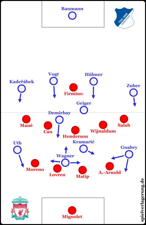 Beispielhafte Struktur bei Hoffenheimer Ballbesitz ab der 25. Minute. Die Pressinghöhe von Liverpool variierte dabei.