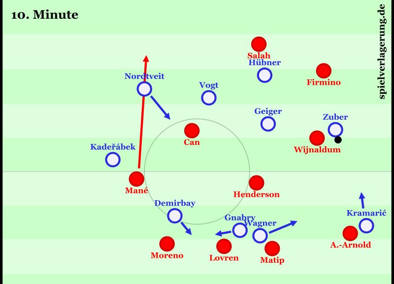 Das ist die Szene vor dem 1:0. Liverpool war zuvor im Angriff und befindet sich im Gegenpressing; zunächst auf Baumann, dann bekommt Zuber den Ball und löst sich stark gegen Firmino. Man merkt Hoffenheim hier an, etwas mit dem Tempo überfordert zu sein. In der etwas unorganisierten Umschaltszene bewegen sie sich ungeschickt um den Ball herum: Kramaric und Wagner kommen beide in die entstehende Engstelle entgegen, Demirbay und Gnabry positionieren sich im gleichen Raum. Keiner wird richtig anspielbar für Zuber, der den Ball dann irgendwie versucht auf Wagner zu lupfen. Alexander-Arnold köpft ihn zu Firmino. In dem Moment orientiert sich Nordtveit an Can und übersieht Manés Lauf in die Tiefe. Firmino schickt ihn, er legt auf Can ab, Tor.
