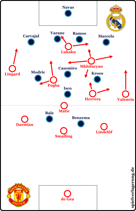 Manchester bei eigenem Ballbesitz - den es leider zu selten gab.