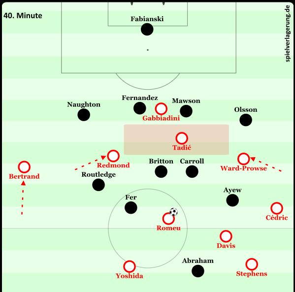 Southampton gegen 4-5-1