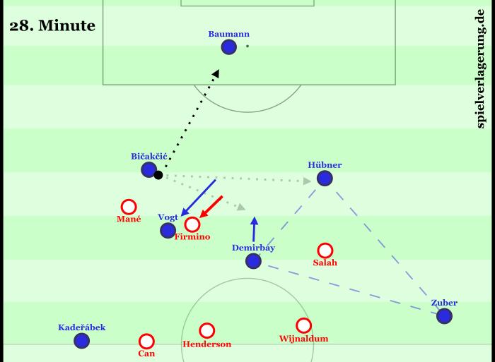 Ein Beispiel für Vogts Vorschieben. Er öffnet dadurch zwei Passwege und ermöglicht ein schnelles Anspielen der ballfernen Seite, wo man Liverpool gut ausspielen könnte bei schneller, sauberer Ausführung. Macht Hoffenheim leider nicht.