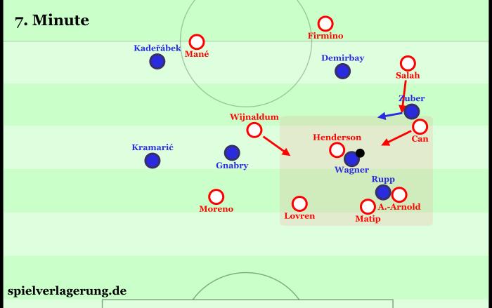 Wagner fällt soweit zurück, dass er schon in Liverpools Mittelfeldlinie ist, als er den Ball bekommt. Die drei offensiven Mittelfeldspieler sind alle nicht erreichbar. Für die schnelle Ablage auf den kreuzenden Zuber fehlt Wagner die technische Finesse.