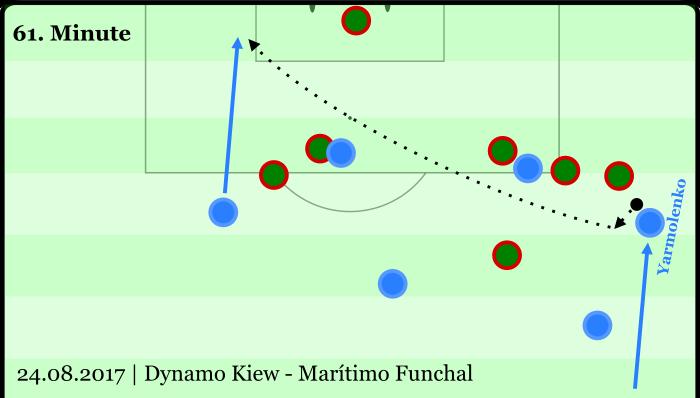 Eine Vorlage in der EL-Quali letzte Woche: Yarmolenko bekommt den Ball kurz hinter der Mittellinie, startet erst die Linie entlang ins Laufduell mit Ball. Kurz vor dem Strafraum schlägt er einen Haken und sein Gegenspieler läuft ins Nichts. Dann eine schlaue Flanke - beinahe eine Verlagerung - mit links auf den zweiten Pfosten und ein Tor.