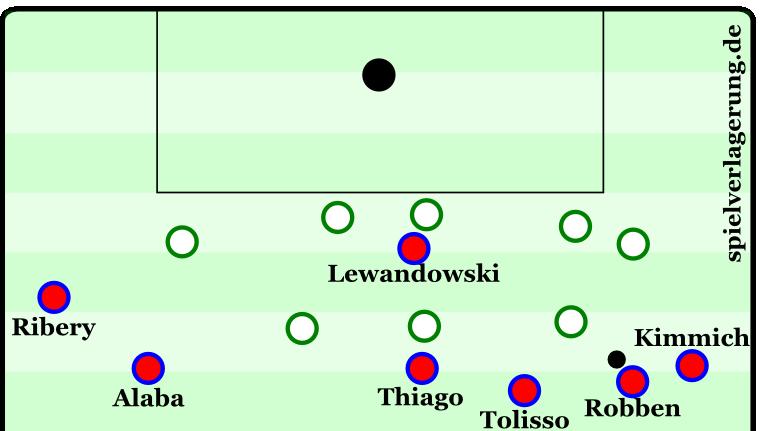 Szene aus dem Spiel Bayern gegen Werder. Vidal befindet sich noch hinter dem Ball, würde sich aber neben Thiago einreihen.