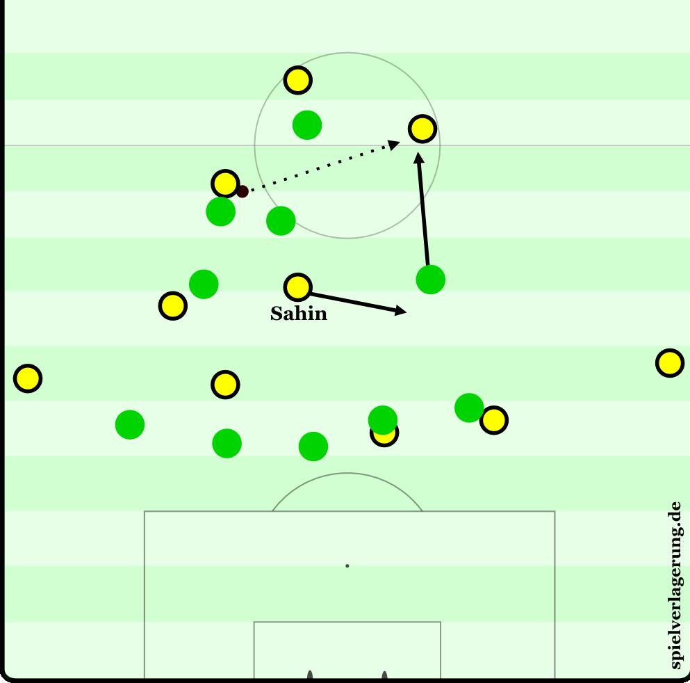 Szene aus der zweiten Halbzeit: Wolfsburgs Spieler rücken im Pressing vor. Sahin bewegt sich intelligent in den riesigen freien Raum in Wolfsburgs Mittelfeld.