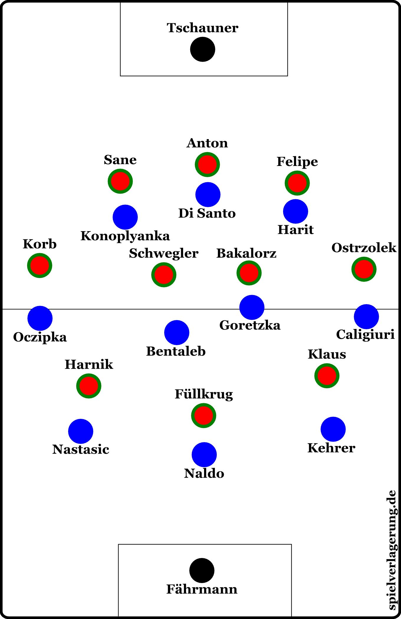 Hannovers Defensivordnung gegen den Ball. In einem 3-4-3 spiegelten sie Schalkes Formation und schufen überall auf dem Platz Mannorientierungen.