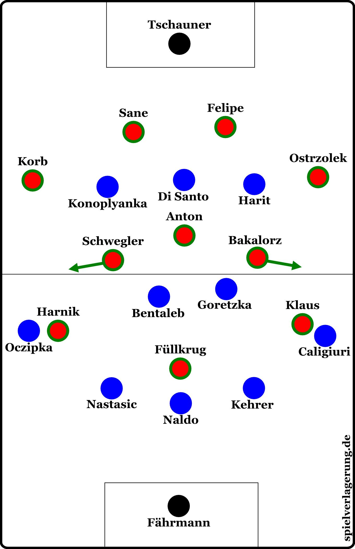 Hannovers Defensivordnung gegen Schalke: Anton schob vor ins Mittelfeld, Hannover agierte im 4-3-3. Über die Flügel umspielten sie Schalkes enge Dreierreihe.