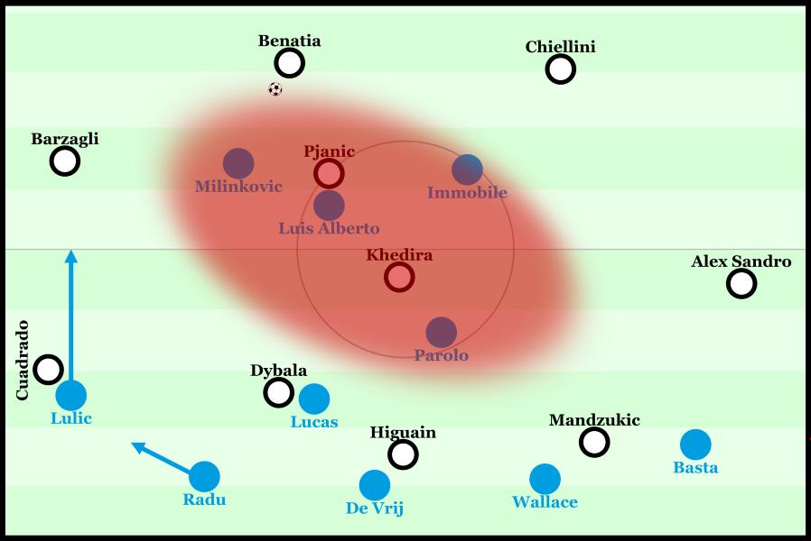 Lazios Pressing wurde nach der Anfangsphase besser. Das Spiel wurde auf die Außenverteidiger gelenkt, welche gut unter Druck gesetzt werden konnten. Juventus fehlt es an passender Besetzung der Halbräume.