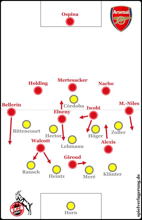 Arsenal - Köln