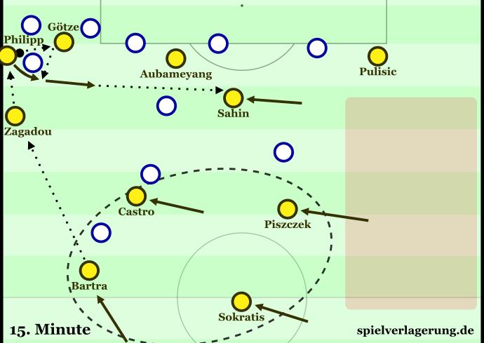 Vor dem 1:0 gegen Hertha: Eine der typischen Kombinationen zwischen Flügelstürmer und Achter. Die anderen Spieler schieben schon einmal rüber und sind daher im Gegenpressing extrem dicht formiert. Nach Sahins geblocktem Schuss holt Zagadou deshalb den Ball noch einmal zurück und leitet so das Tor ein.