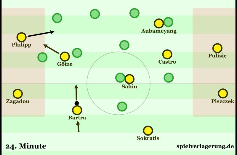 Beispielhafte Szene gegen Wolfsburg, in der man die breite Grundstruktur sieht. Hier folgt dann ein Positionswechsel zwischen Philipp und Götze und Bartra spielt den Ball auf Götze nach außen. Was uns zum nächsten Punkt bringt...