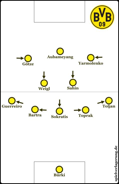 So entsteht das 5-2-3 aus dem 4-3-3. Hier mit beispielhaften Spielern, die gut in die Positionen passen würden. Randnotiz: Weigl und Sahin können auch zusammen spielen.