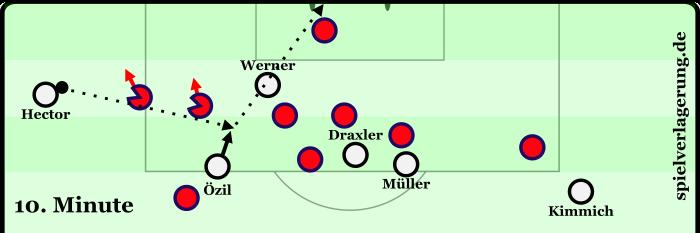 Das 1:0. Hector kann mit dem ersten Kontakt gegen die Bewegung der Verteidiger spielen, Özil bekommt durch den Pass zuvor den entscheidenden Raum.