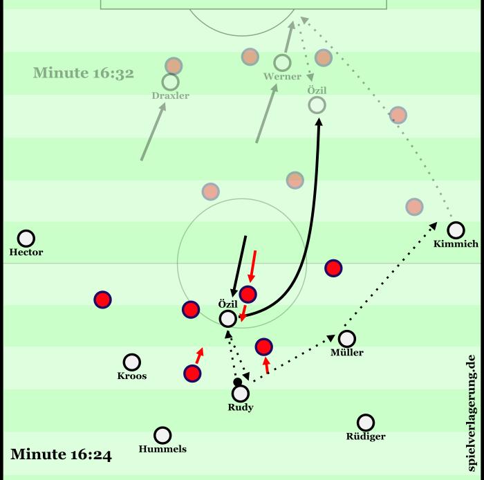 Zustandekommen des 2:0: Özil kommt tief, fordert den Ball von Rudy, zieht die Norweger ins Zentrum und den Sechser nach vorne. Rudy bekommt dadurch Raum, verlagert über rechts. Özil startet in den Raum, den er sich selber geschaffen hat hinter den gegnerischen Sechser. Werner legt Kimmichs Ball an der Strafraumgrenze ab, Özil spielt ihn auf Draxler rüber, der stark mit einer Drehung abschließt.