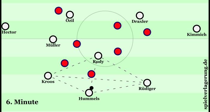 Deutschlands Aufbaustruktur mit Rudy zentral und Kroos beweglich halblinks.