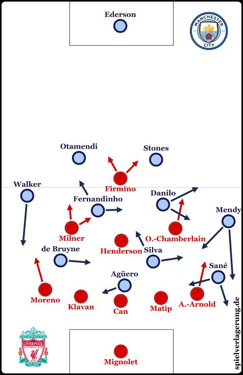 Die Formationen nach den Einwechslungen von Milner und Sané.