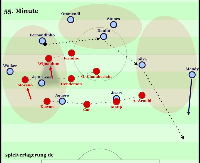 Liverpools Ausrichtung im 5-3-1, das zum 4-3-2 werden kann. Gute, kompakte Staffelung, Dominanz im Zentrum, aber eben überhapt keinen Zugriff auf den Manchester-Aufbau und die Flügel, die geschickt überladen werden.