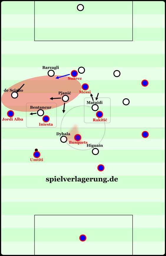 Grobdarstellung von Juves Idealvorstellung für die Defensivarbeit beim Leiten nach links