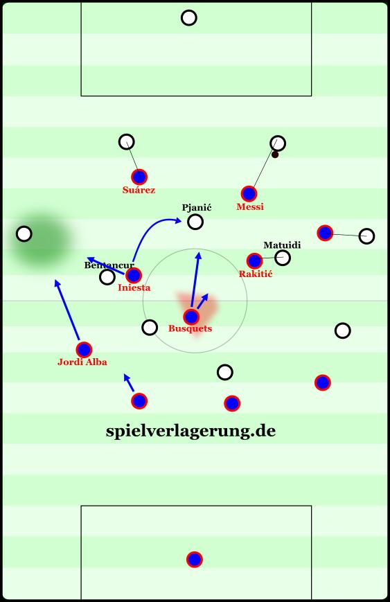 Schema von Barcelonas Pressing, mit der schiefen Grundausrichtung, dem Nachrücken nach außen und den Optionen des Mittelfelds