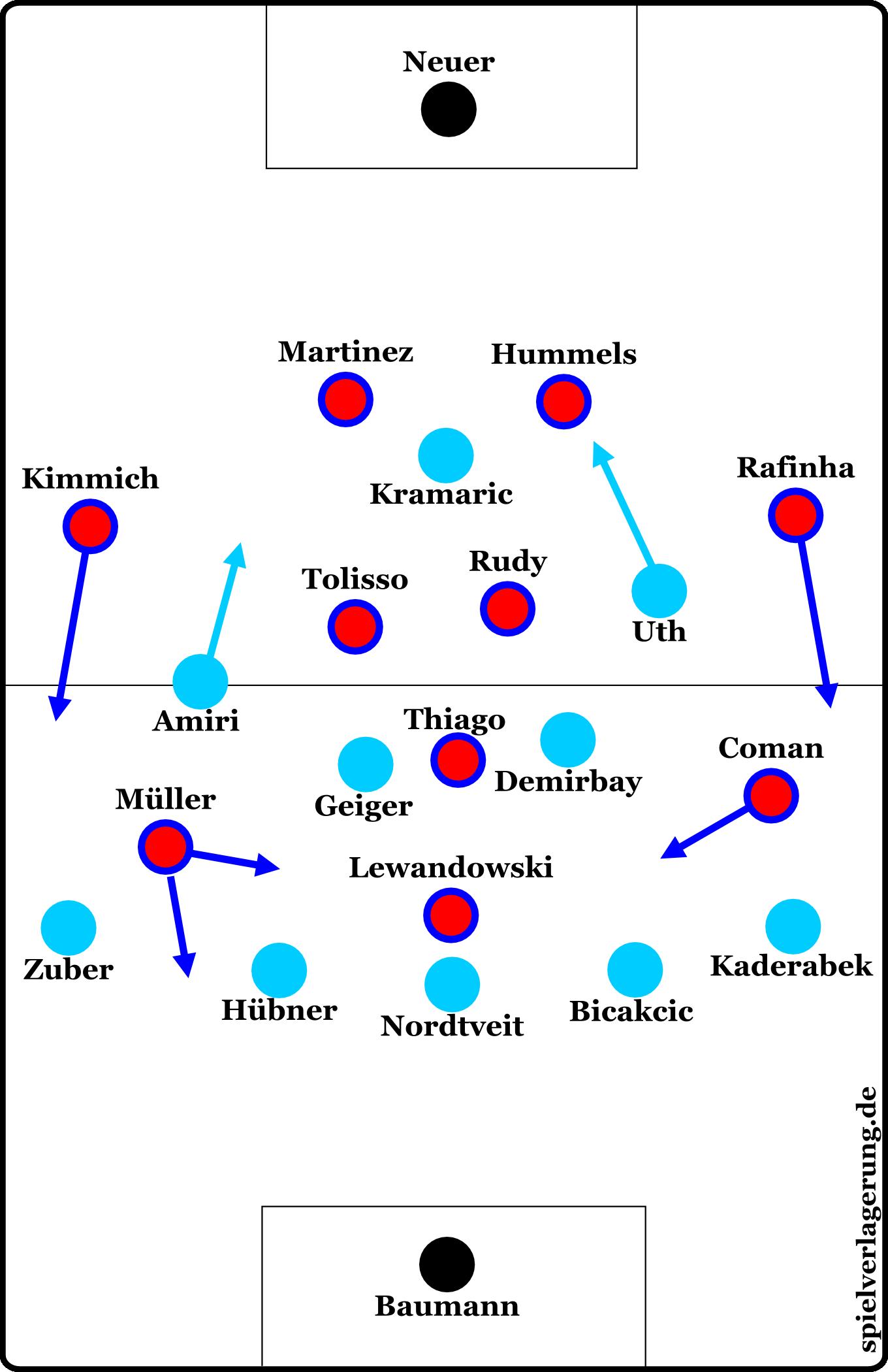 Hoffenheim gegen Bayern: Formationen nach dem Anpfiff