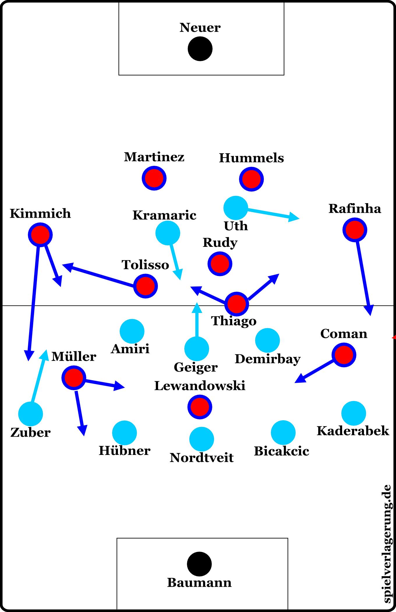 Hoffenheim gegen Bayern: Die Formationen nach rund einer Viertelstunde.