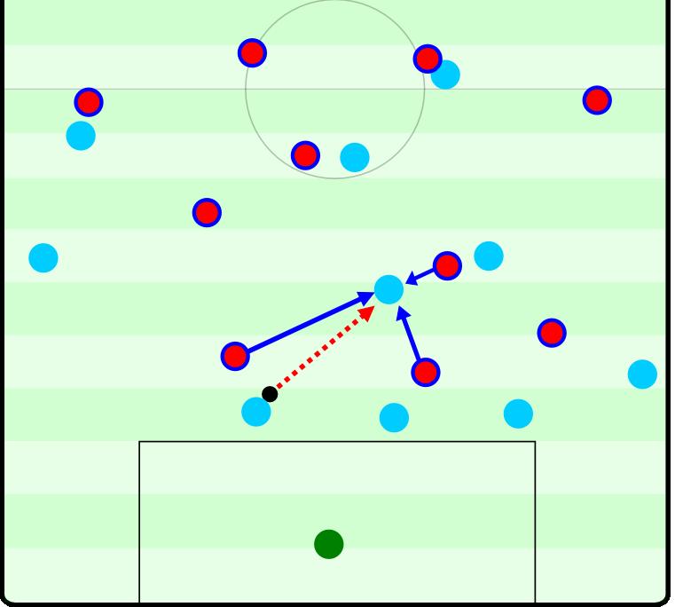 Eine Pressingfalle der Bayern: Der diagonale Passweg ins Zentrum ist zwar offen, der Spieler wird aber sofort von mehreren Akteuren unter Druck gesetzt. Er weiß sich nur mit einem Pass zum Torwart zu helfen, dieser muss den Ball unter Druck wegbolzen. Ballgewinn Bayern.