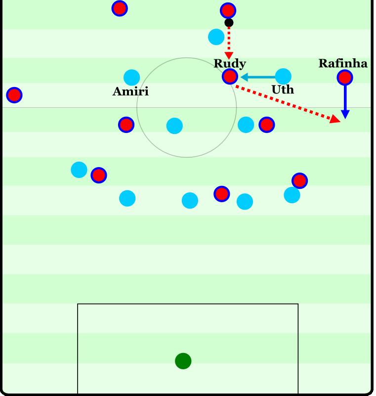 Rudy steht im Zentrum frei. Hoffenheims Uth steht recht zentral und stört Rudy. Dieser hat jedoch genug Zeit, den Ball zu verarbeiten und auf den nun völlig freistehenden Rafinha zu spielen.