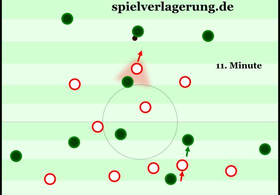 Grundstaffelung gegen Bremen mit losem Zustellen und dynamischer Pressingauslösung durch den Mittelmann der ersten Reihe (nicht so gut allerdings, was Werder da macht).