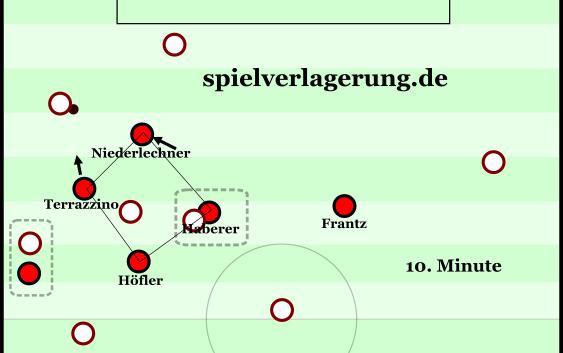 Freiburg schiebt sich unter Nutzung derr Herausrückbewegungen des ballnahen Flügelverteidigers langsam heran, um Hannover zuzuschnüren.