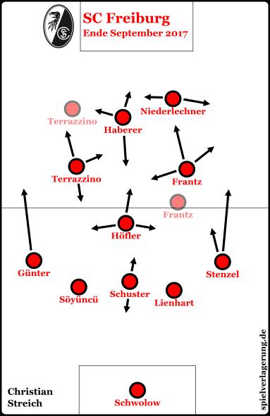 Freiburg in den letzten beiden Spielen, inklusive veränderter Pressinganordnung gegen Bremen