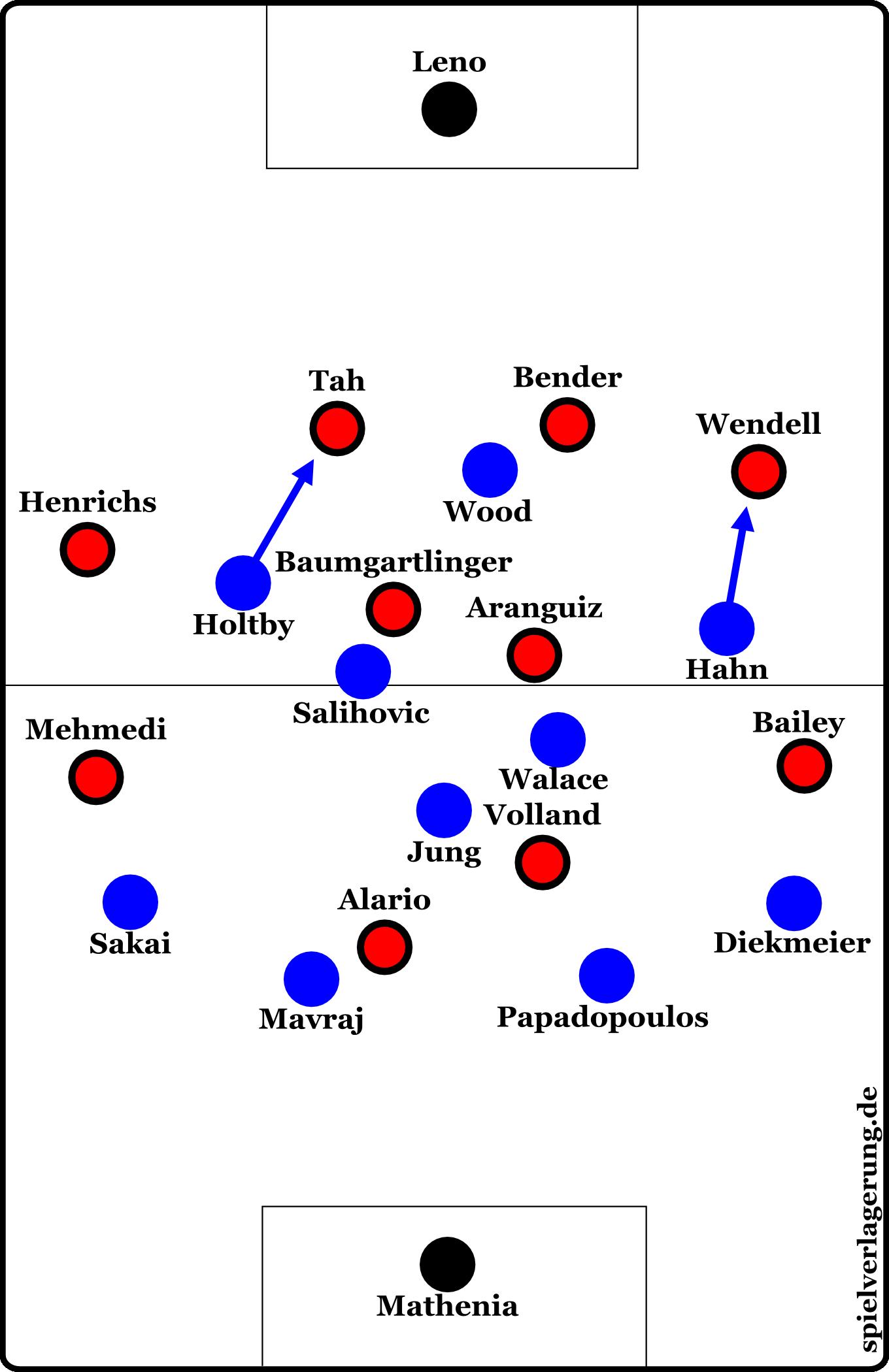 HSV gegen Leverkusen: Holtby ging im Pressing oft auf eine Höhe mit Wood, Hahn störte eher Außenverteidiger Wendell. So konnte man aus dem nominellen 4-3-3-System zum aggressiven Pressing übergehen.