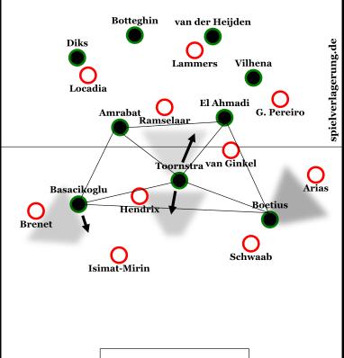 Ungefähre Darstellung der Pressingmethodik Feyenoords in der Schlussphase, hauptsächlich zwischen 72. und 84. Minute