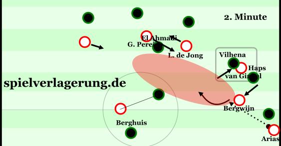 Das 1:0 in seiner Entstehung gegen die Mannorientierungen. van Ginkel zieht gut den Raum für Bergwijns Zurückfallen frei, nett auch die Rochade von Luuk de Jong und Pereiro vorne.