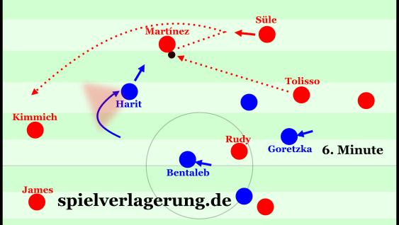 Bogenförmiges Pressing des ballfernen Offensivspielers nach innen, aufgelöst über Süle als Zwischenstation