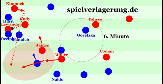 Fortsetzung der weiter oben befindlichen Szene aus der Anfangsphase: Bayern verschafft sich kleinräumig per Ablage Raum, Kimmich bietet sich wieder nach innen an und hat dann die Möglichkeit, Müllers starken Lauf in dem freien Flügelkanal zu bedienen, als James hinter Oczipka auch noch Nastasic wegzieht.