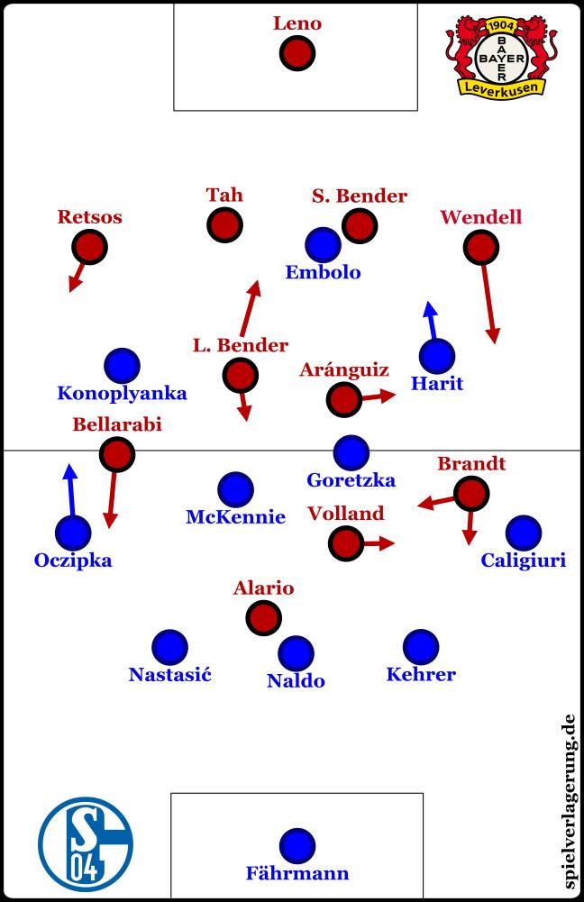 2017-09-29_Schalke-Leverkusen_Grundformationen