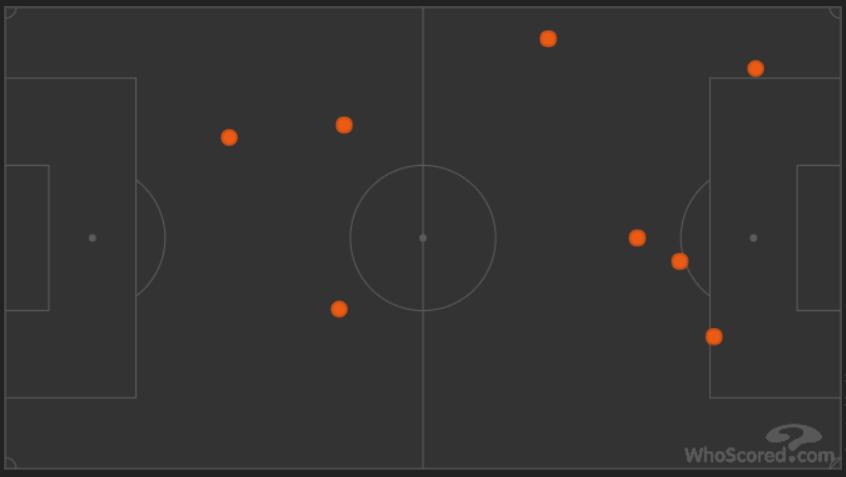 Ballverluste der Bayern in der ersten Halbzeit - drei davon in der eigenen Hälfte | Whoscored.com