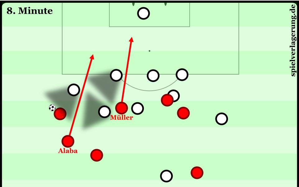 Im Vorfeld des Führungstreffer vorderlief Alaba und stieß durch die Lücke nach vorn. Müller schlich sich im Rücken der nahen Verteidiger weg.