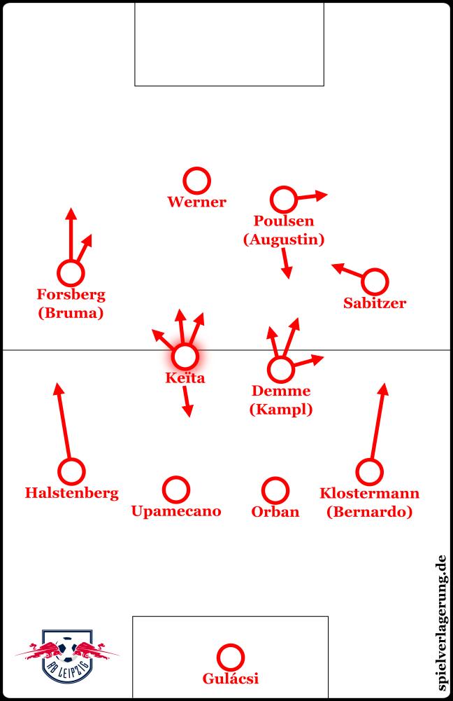 RB Leipzig in dieser Saison