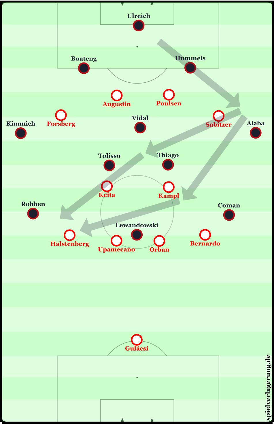 Angriffsmuster des FC Bayern
