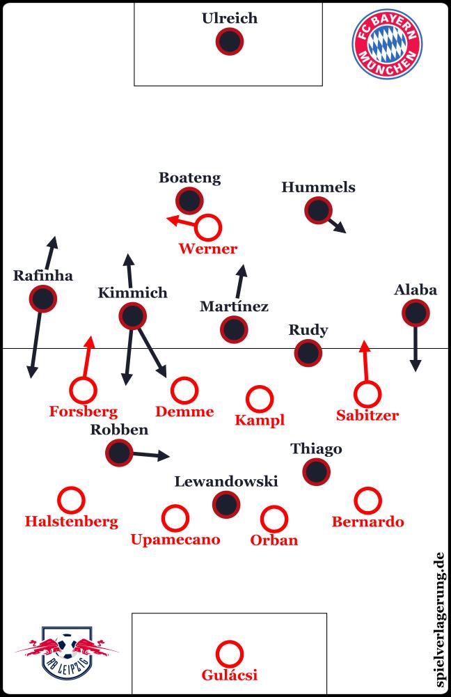 2017-10-25_Leipzig-Bayern_Grundformationen_Verlängerung