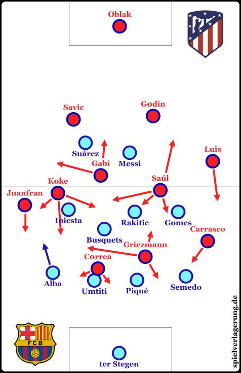 ATL FCB - Atletico Ballbesitz
